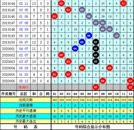 船长大乐透第20007期:后区07+12