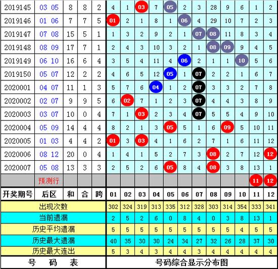 卜算子大乐透第20008期:前区胆04 15