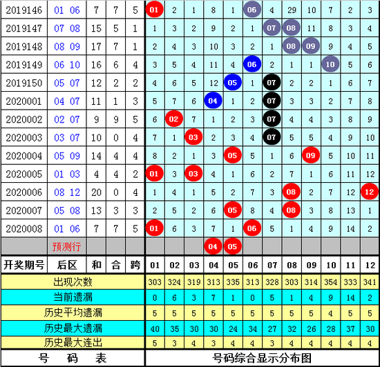 李太阳大乐透第20009期:前区杀9尾
