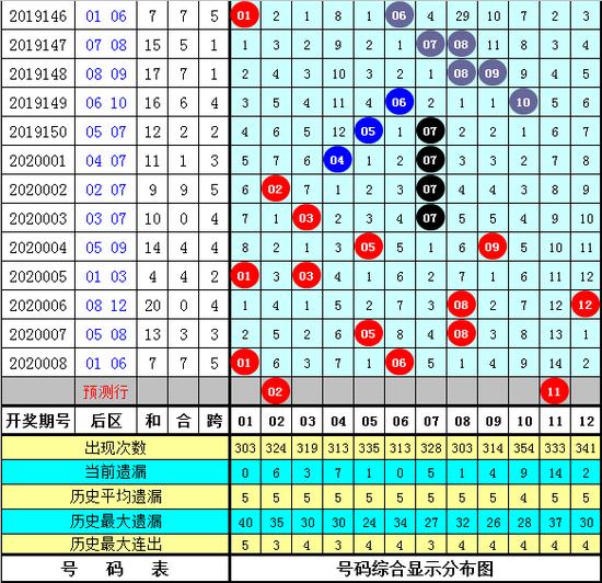 梁公子大乐透第20009期:一码龙头看好03