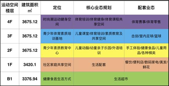 """第5运动空间""""北京・泛悦坊""""即将入驻项目:"""
