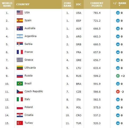 国际篮联最新排名:男篮亚洲第4 女篮世界第9