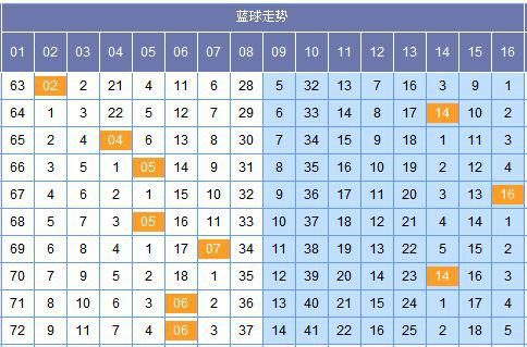 (此图表来源:http://tubiao.17mcp.com.51jiami.cn/Ssq/JibenZs_hou-10.html)