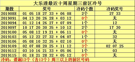 [新浪彩票]何明大乐透19118期:参考号码14 22 30
