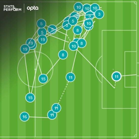 贝拉尔迪进球前皮球经历了30脚传递 创纪录
