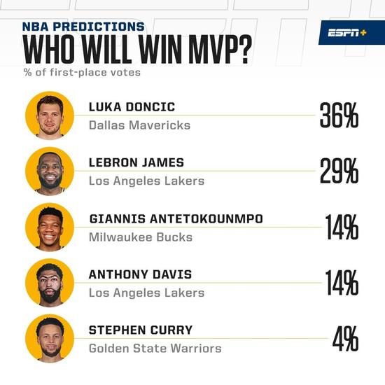 3分命中率16.1%!东契奇你可是MVP的大热啊!