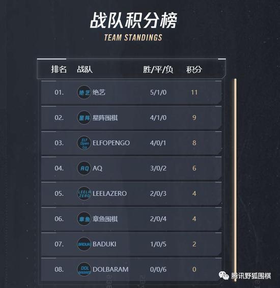 腾讯AI赛复赛第6轮中韩AI各自德比 绝艺两胜章鱼