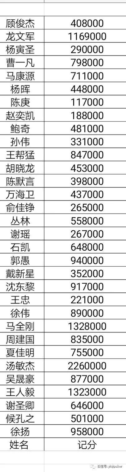 CPG上海站32人晋级 CL汤敏杰竟有226万