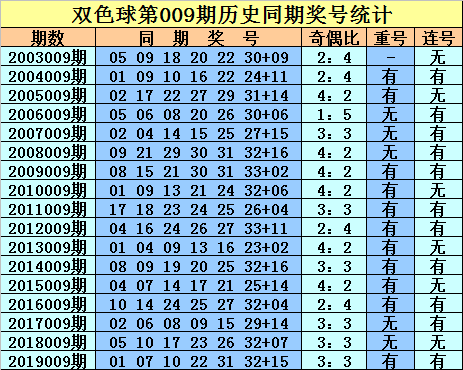 [新浪彩票]庄德双色球第20009期:蓝球看好10 13