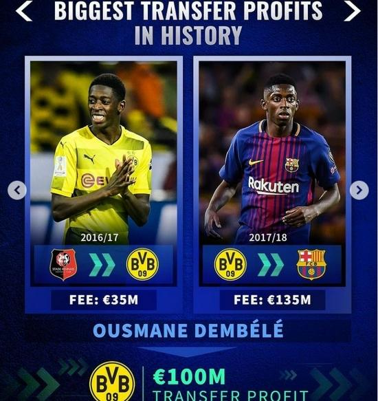 出售球员获利榜;巴萨卖内马尔1.338亿欧元居首