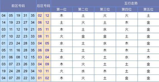 (此图外来源:http://tubiao.17mcp.com/Dlt/WuxingFx-10.html)