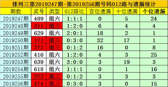 [新浪彩票]夏姐排列三19257期预测:两码参考4 6