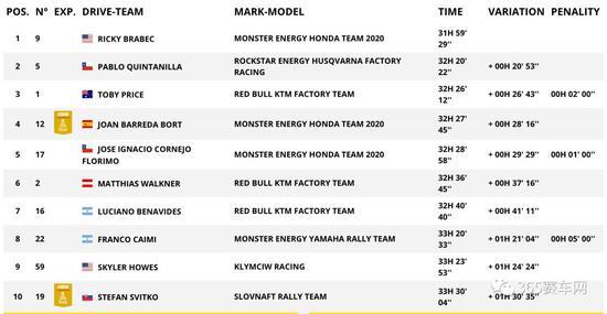 摩托車組總成績