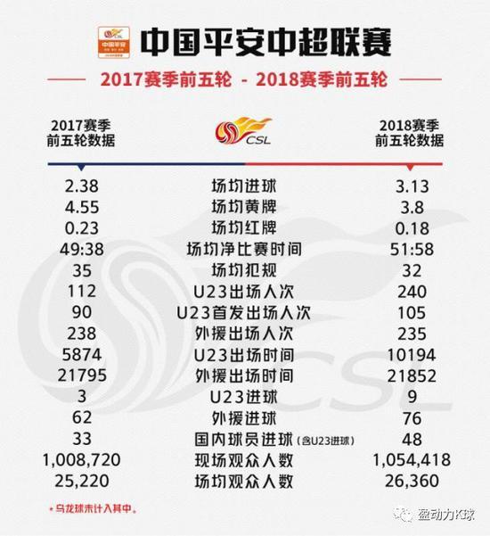 17&18中超5轮数据对比:上港攻守提升 恒大1项翻倍