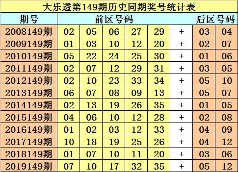 财叔大乐透第19149期:后区04 06 09 11