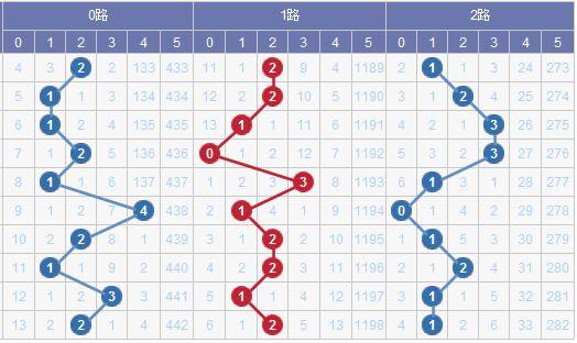 图表来源:http://tubiao.17mcp.com/Dlt/201Zs_qian-10.html
