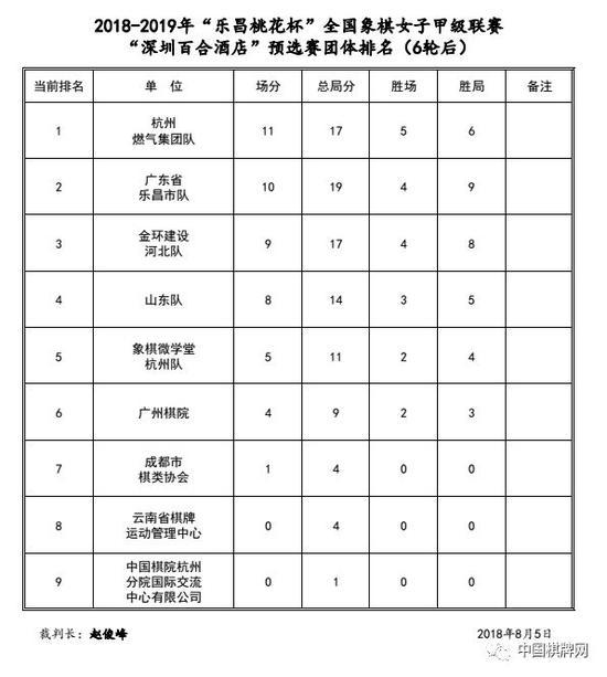 女子象甲预选赛陈丽淳成统治女王 杭州乐昌领飞