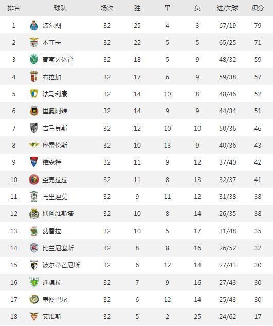 波尔图提前2轮夺葡超冠军 联赛进球最多失球最少