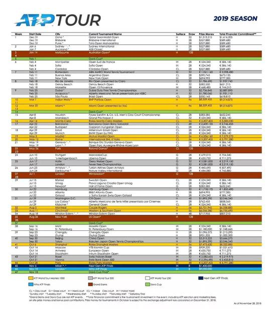 ATP2019年赛程公布
