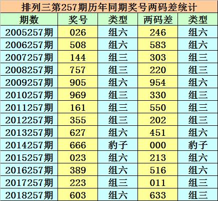 [新浪彩票]小霸王排列三19257期预测:和值推荐15