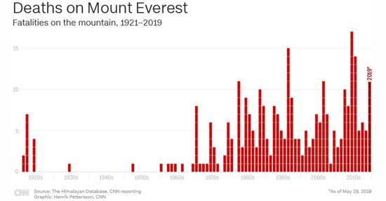 攀登珠峰物化亡人数逐年上升。