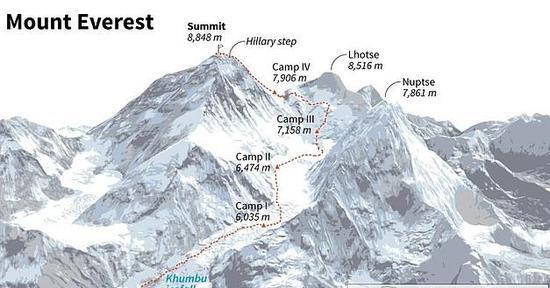 珠峰攀登线路。