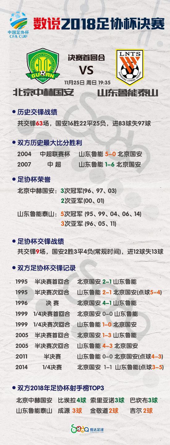 数据析京鲁两强交锋史:鲁能占上风_点球大战皆取胜