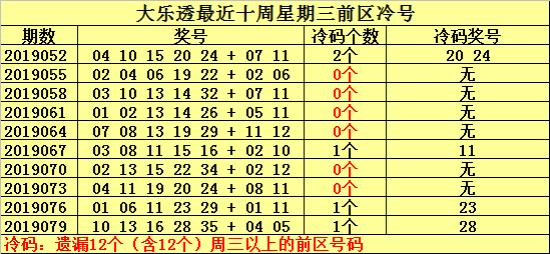 [新浪彩票]何明大乐透第19082期预测:前区热号22 34