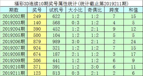 明皇福彩3D第2019212期号码推荐: