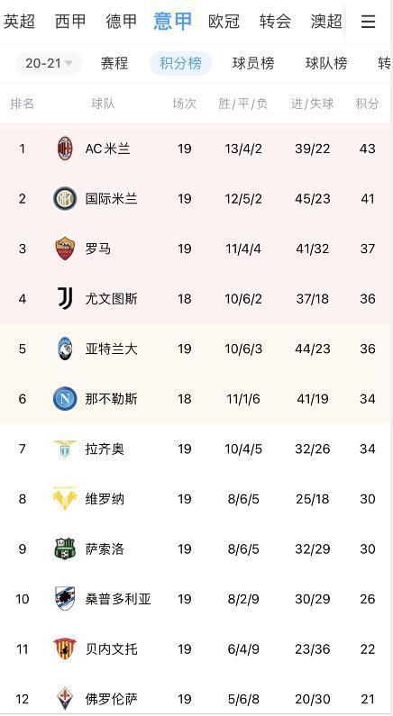 意甲7强小联赛积分榜:AC米兰第二 罗马垫底