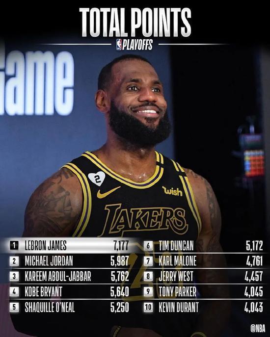 季后赛模式的詹姆斯有多强?多项数据历史前十