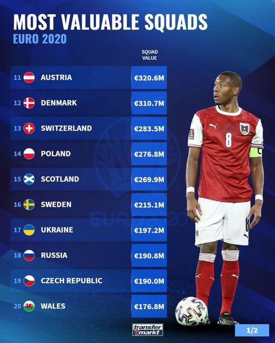 欧洲杯球队身价榜:英格兰12.7亿居首 法德列二三