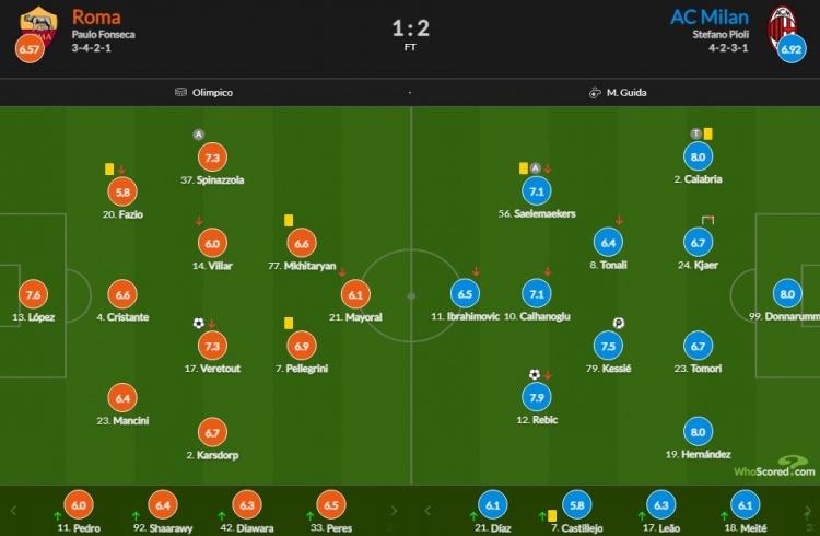 AC米兰vs罗马评分:小唐+特奥+卡拉布里亚并列最高