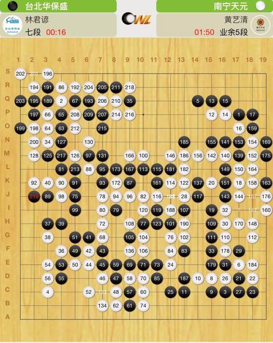 台北华保盛:判断失误拼过了头 拉长线还有机会