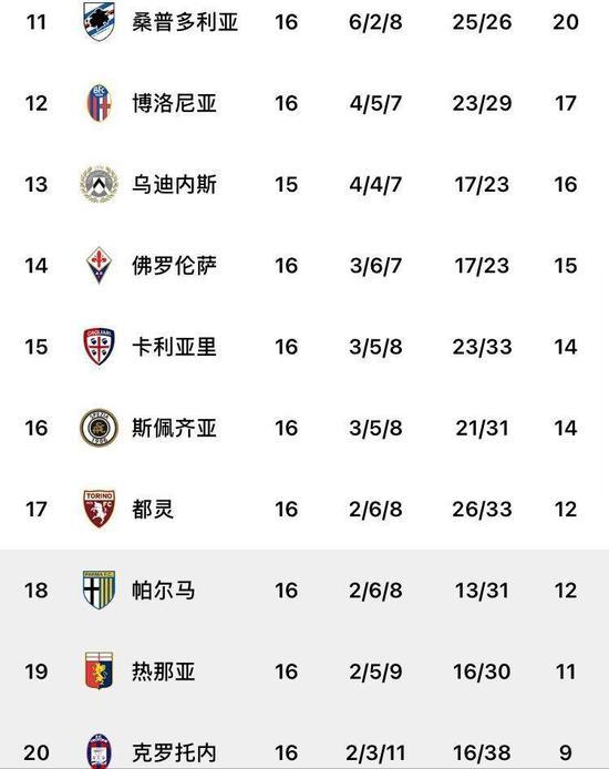 意甲积分榜:米兰双雄输球仍居前2 尤文升第4