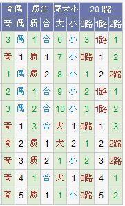 (此图表来源:http://tubiao.17mcp.com/Dlt/DingweiZs1-10.html)