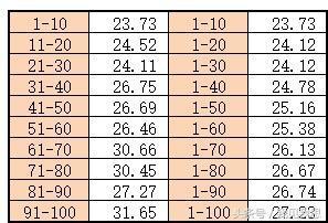 2018年8月中国职业棋手等级分前一百的平均年龄