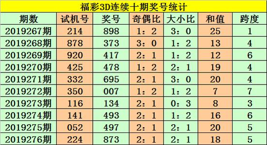 [新浪彩票]老杨福彩3D第19277期:重防大数跨度