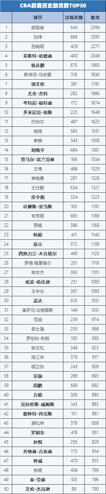 事了拂衣去深藏功与名 CBA联赛助攻榜TOP50