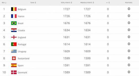 在最新一期排名中,比利时、法国和巴西分居前三名。