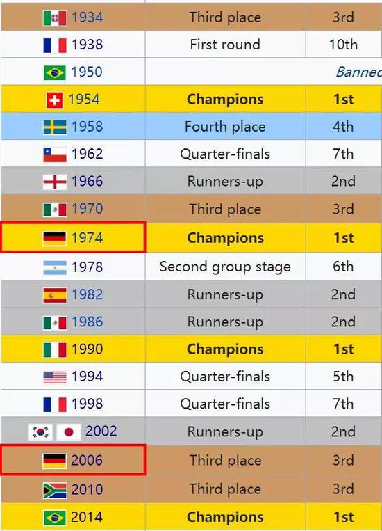 德国队世界杯历史战绩