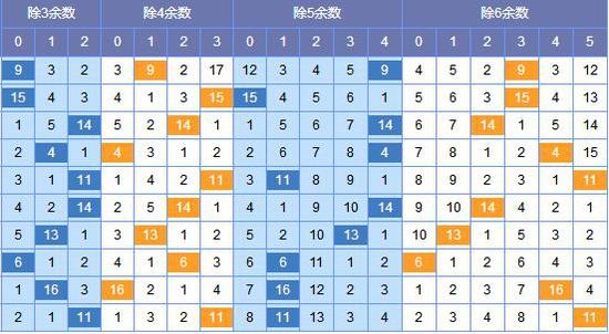 此图来源:http://tubiao.17mcp.com/Ssq/Weishu_lan-10.html
