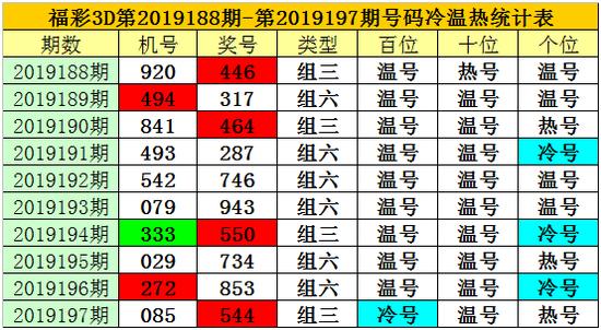 [新浪彩票]老梁福彩3D第19198期:注意十位冷码
