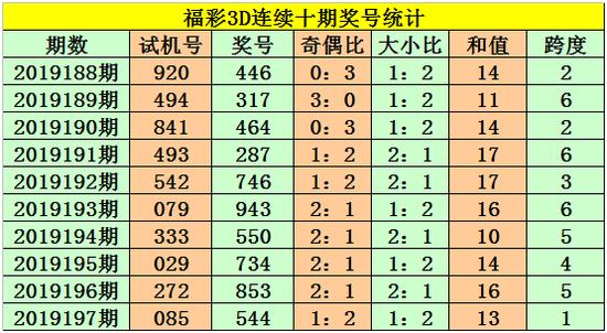 [新浪彩票]老杨福彩3D第19198期:看好奇号跨度