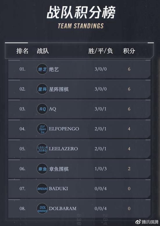 腾讯AI围棋赛复赛 章鱼开和韩国两AI继续全败
