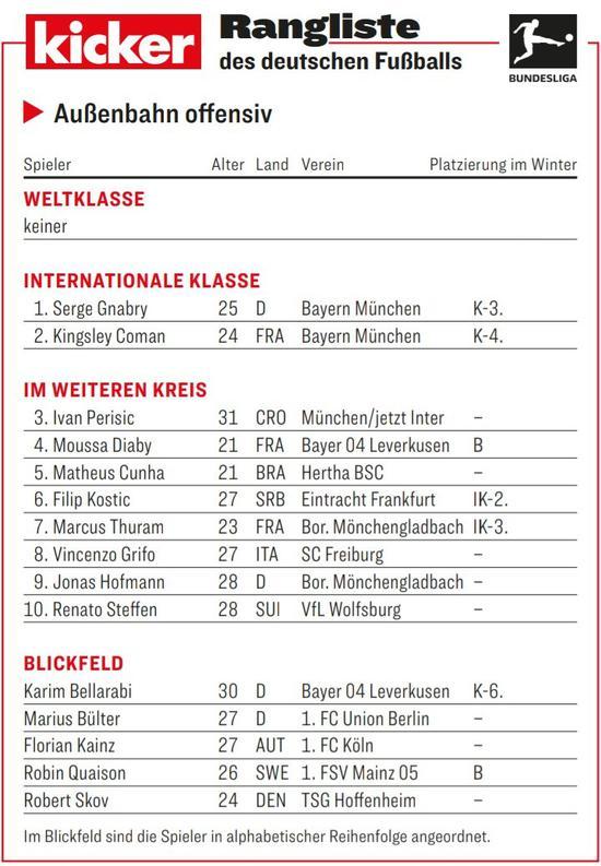 踢球者边锋评级:格纳布里领衔洲际级 科曼排名第二