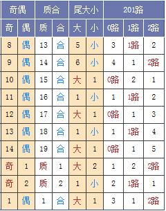 图表来源:http://tubiao.17mcp.com/Ssq/DingweiZs3-10.html