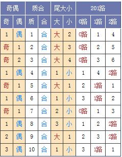 图表来源:http://tubiao.17mcp.com/Ssq/DingweiZs5-10.html