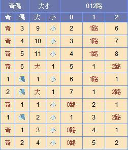 此图来源:http://tubiao.17mcp.com/Ssq/DingweiWeihaoZs1-10.html