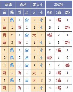 图表来源:http://tubiao.17mcp.com/Ssq/DingweiZs4-10.html